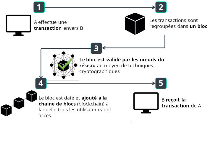 blockchain_fr