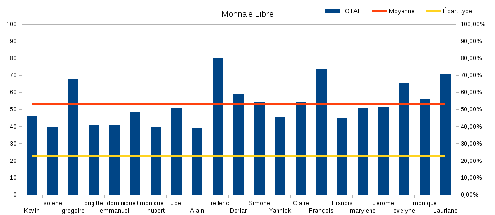 diagramme_monnaie_libre